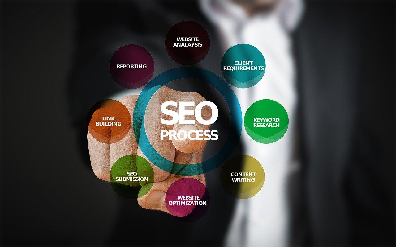 Toronto SEO Agency | Best SEO Company in Toronto | SEO Experts